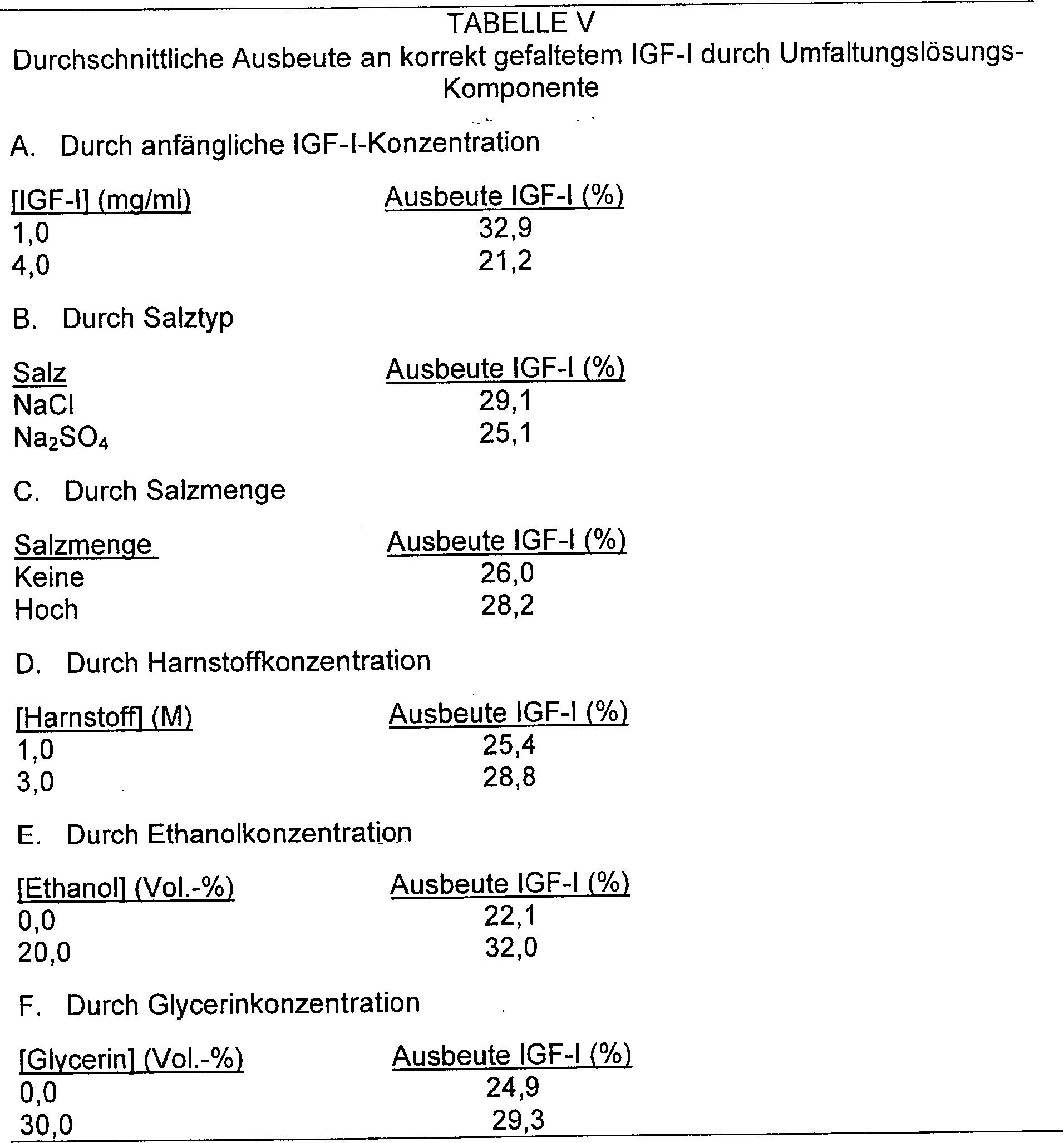 DE69434919T2 - Folding of polypeptides - Google Patents