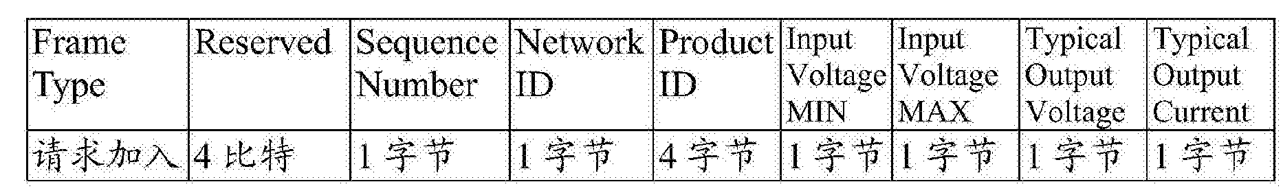 Figure CN106230062AD00121