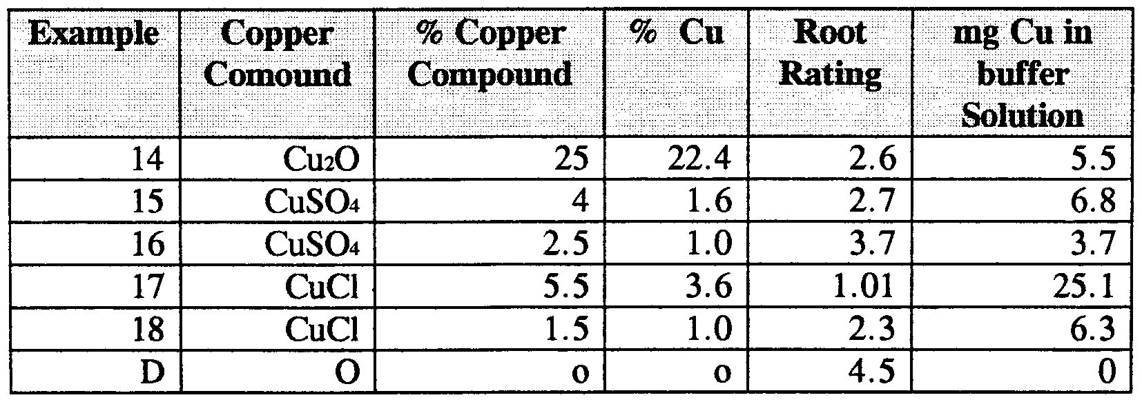 Wo2000067572a1 Plant Root Inhibiting Copper Thermoplastic Polymer