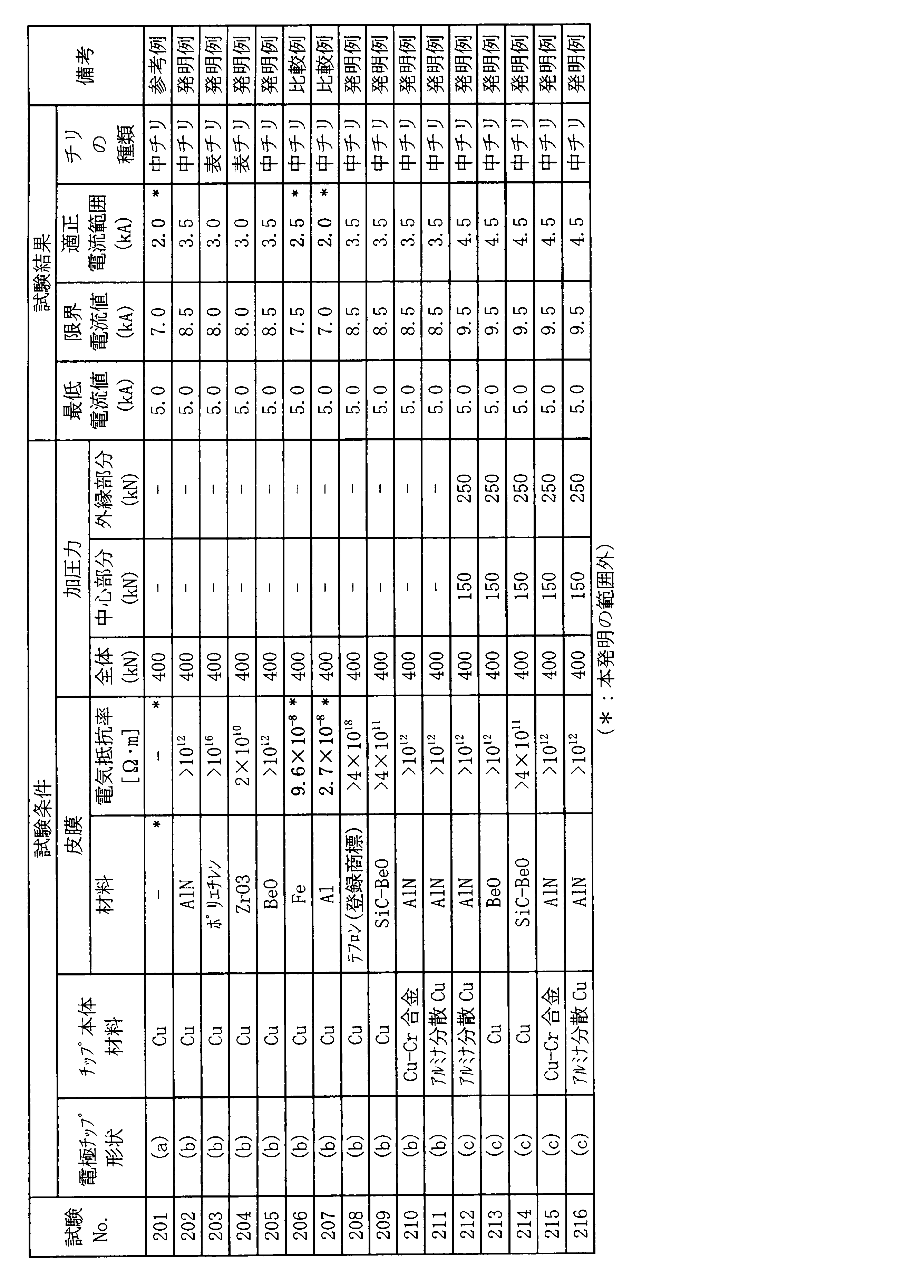 Wo2014010606a1 Spot Welding Electrode Chip Google Patents Lobe Diagram Figure Jpoxmldoc01 Appb T000003