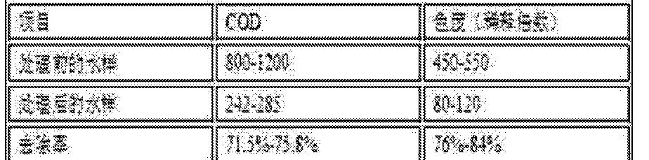 Figure CN105152406AD00053