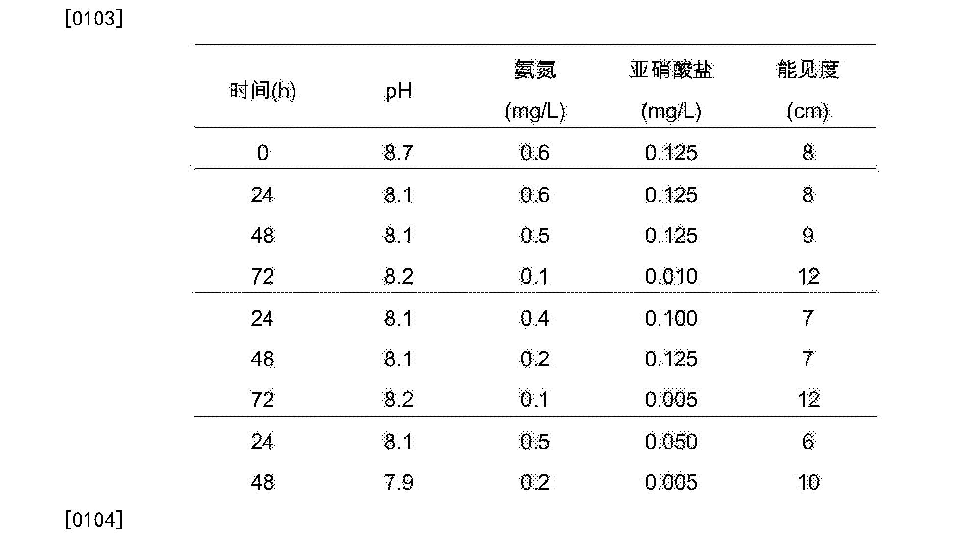 Figure CN106337028AD00092