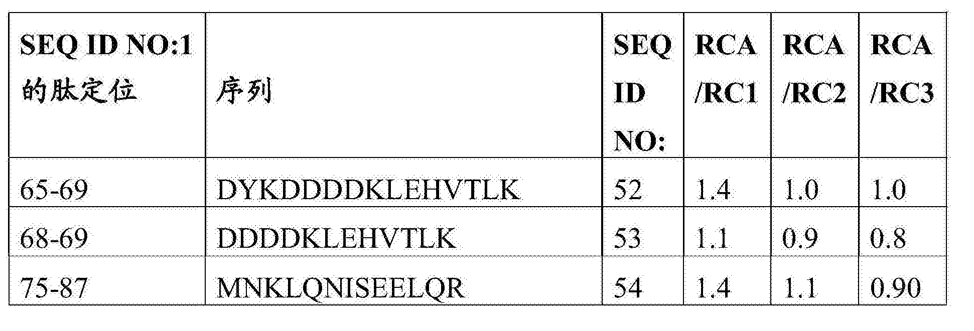 Figure CN107847568AD00701