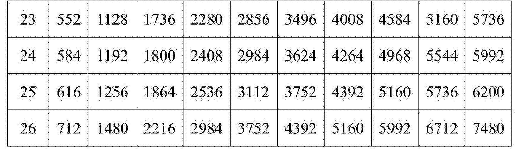 Figure CN104584662BD00191