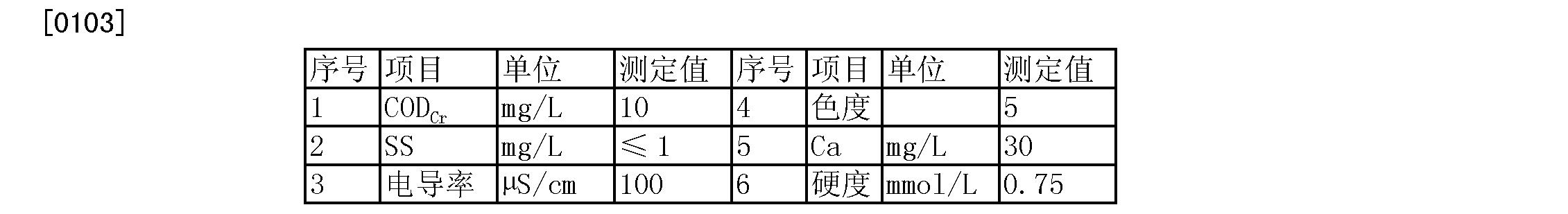 Figure CN103253838BD00121