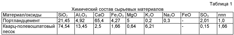 бетон химический состав
