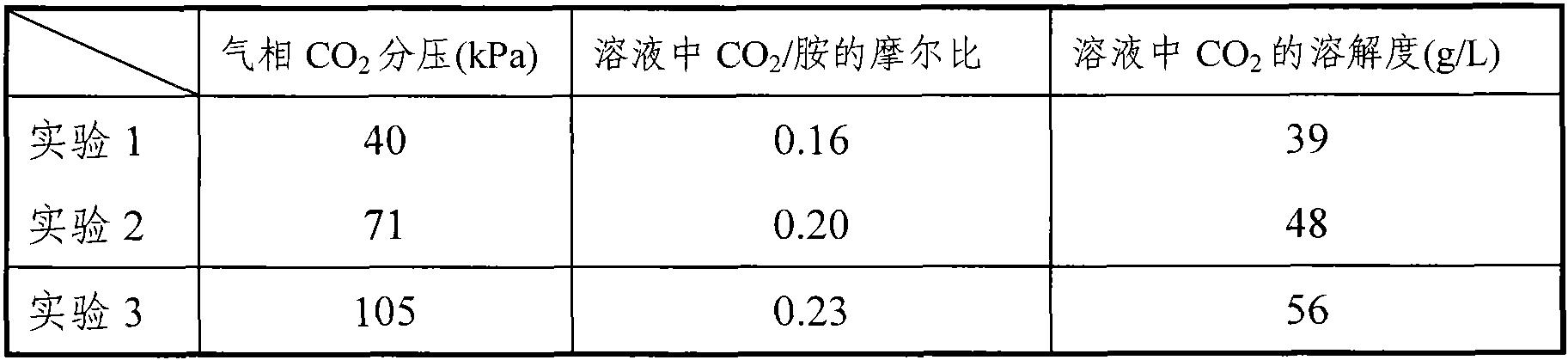 Figure CN101804286BD00053
