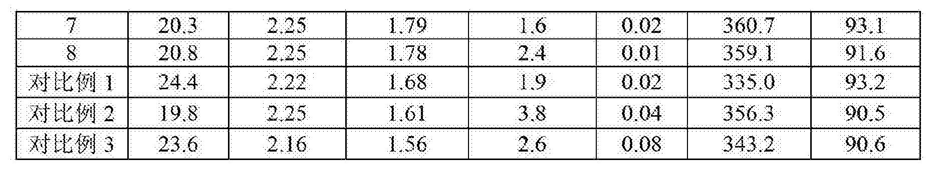 Figure CN104218214BD00072