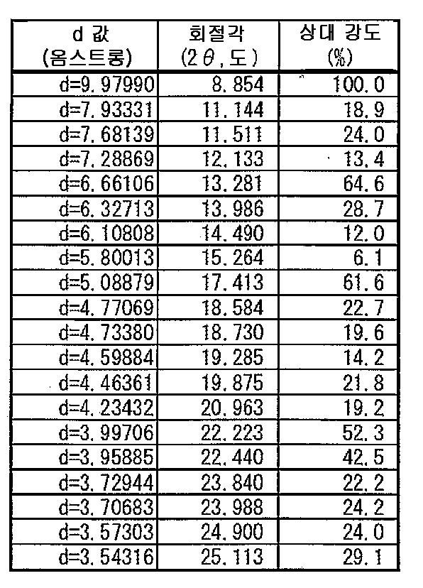 Figure 112007050801263-pct00121