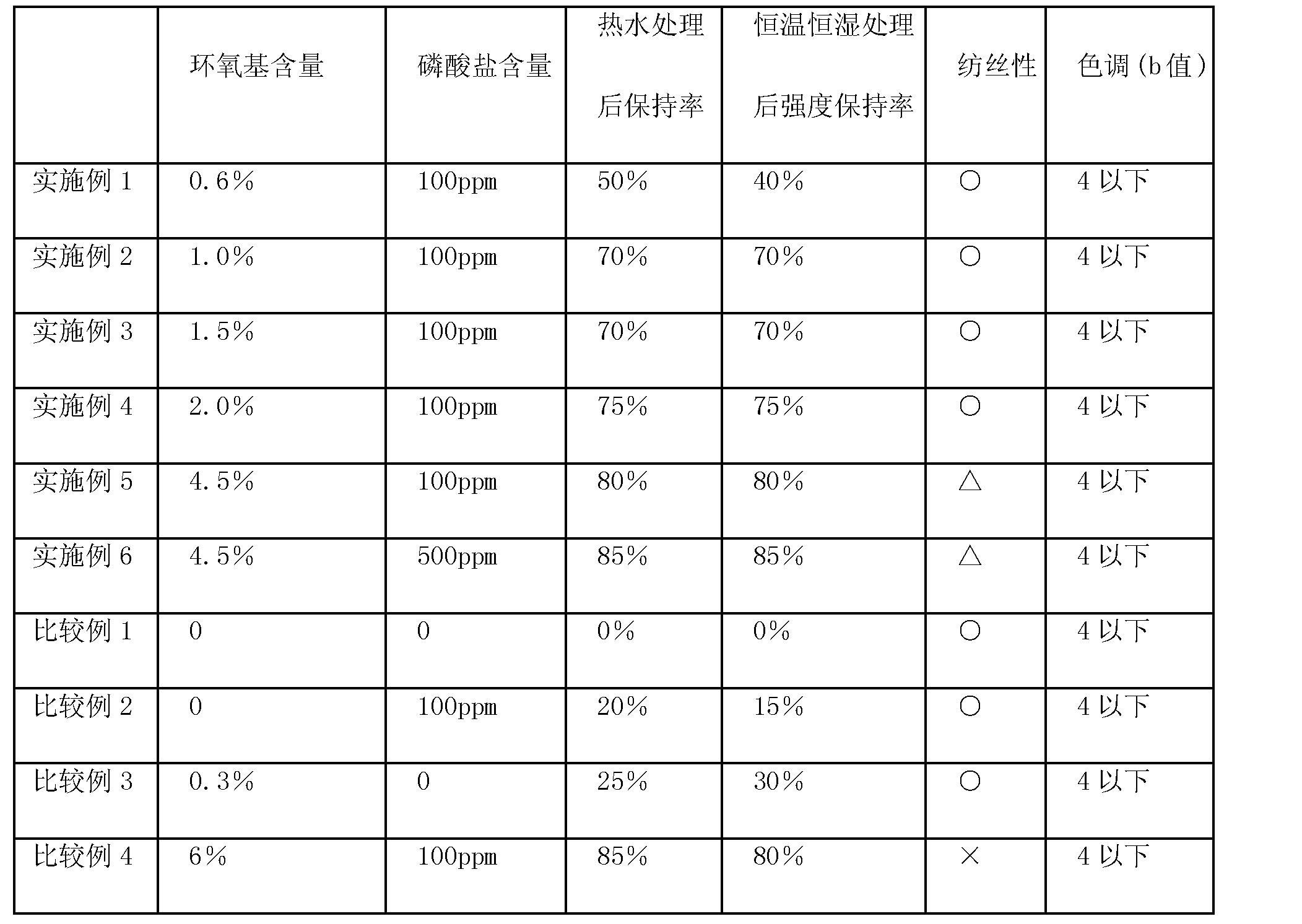 Figure CN101608350BD00061