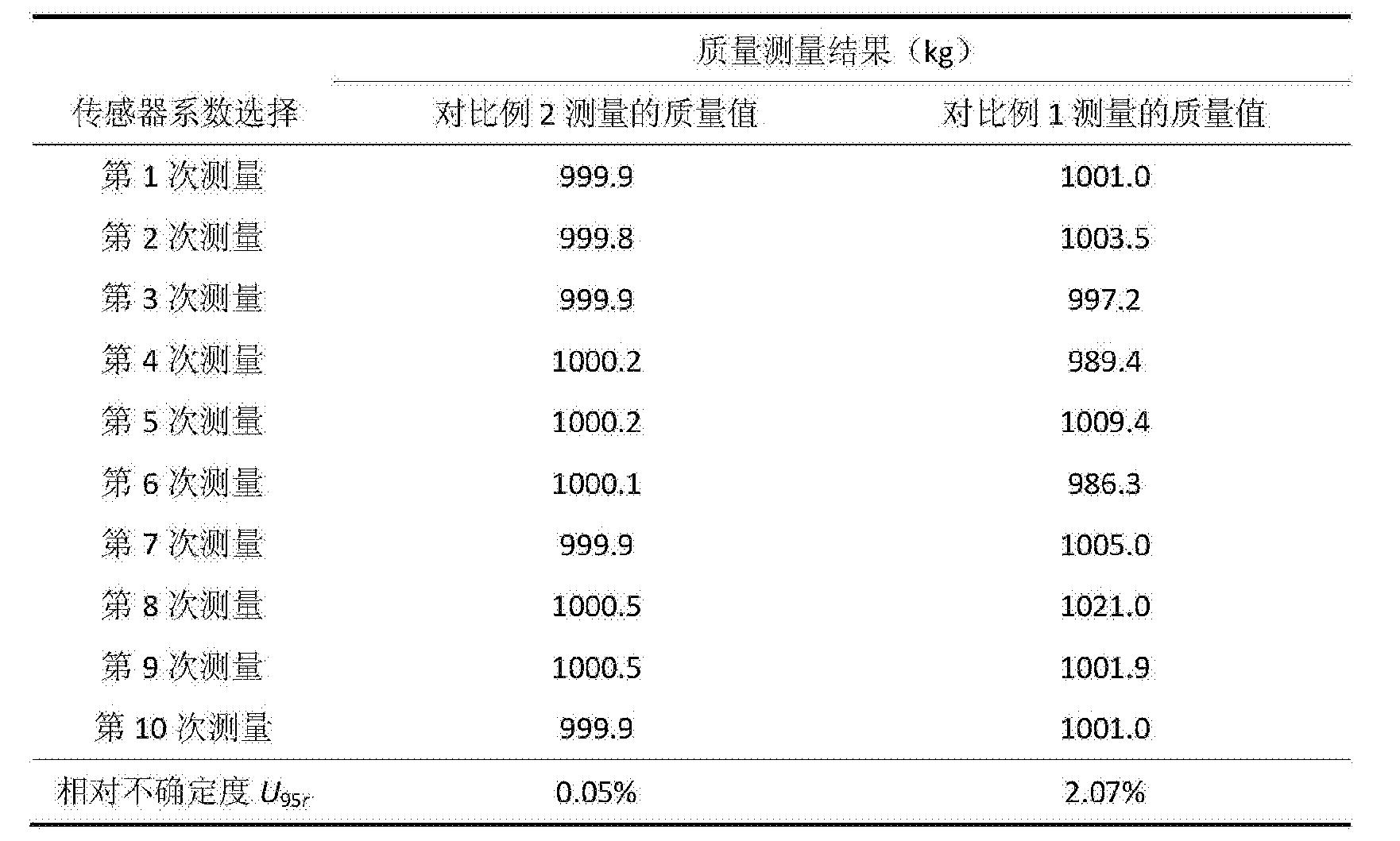 Figure CN105067097BD00152