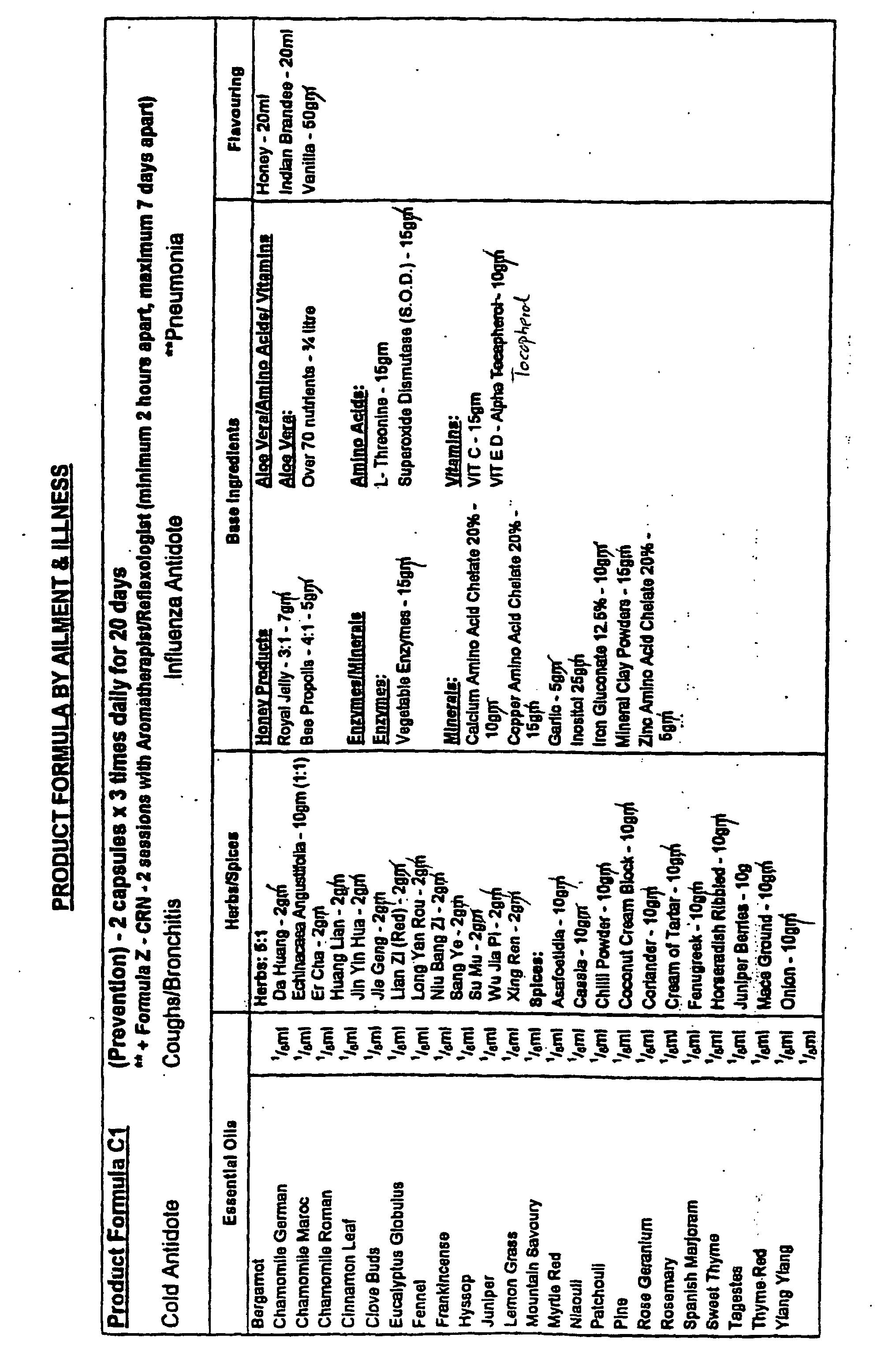 EP0973529B1 - Essential oil composition - Google Patents