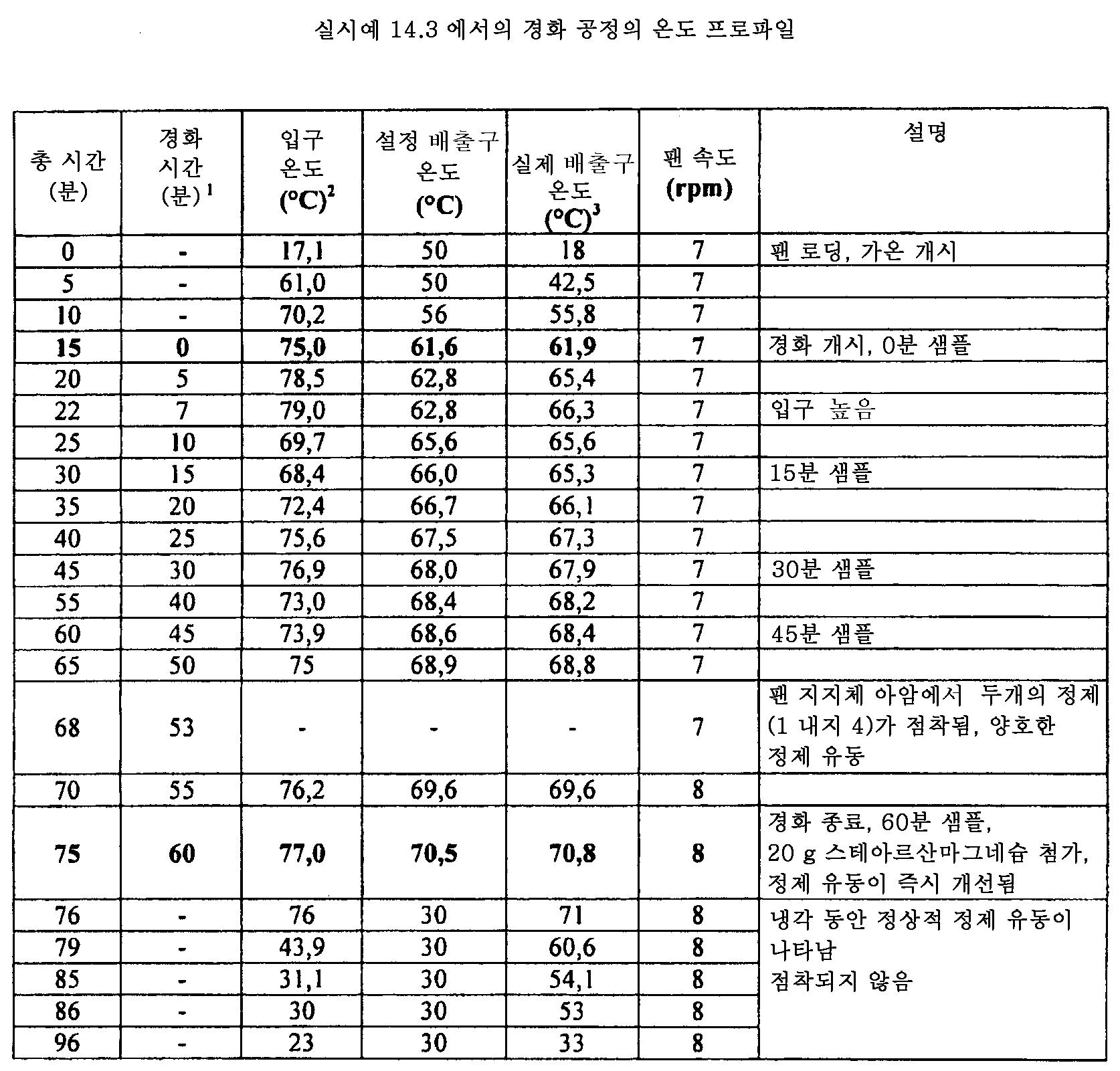 Figure 112011082183604-pat00061