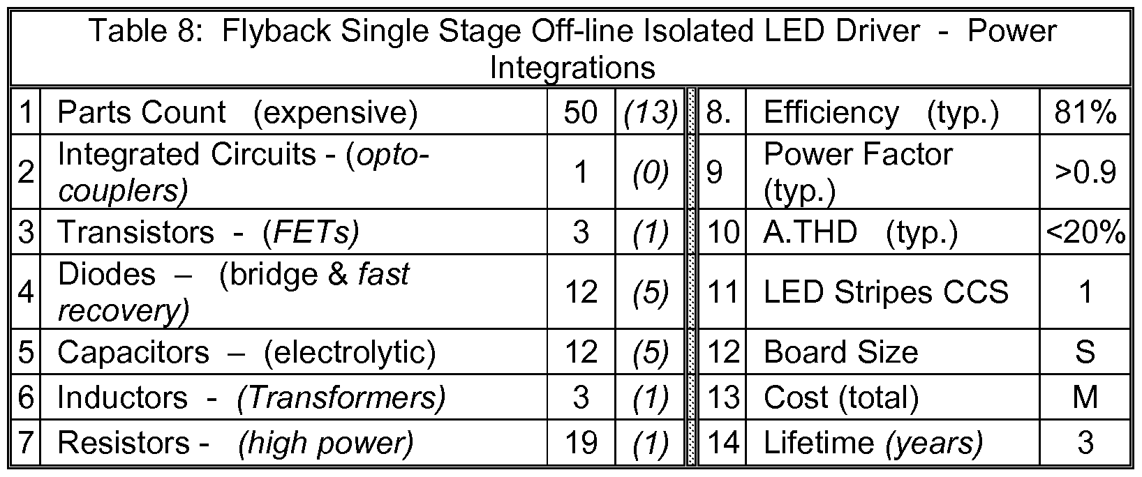 Wo2013090945a1 Near Unity Power Factor Long Life Low Cost Led Lamp Max16834 High Driver Figure Imgf000045 0001