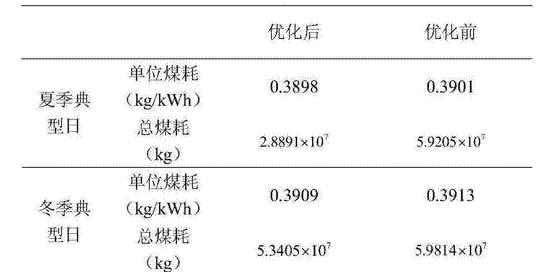 Figure CN105048516BD00151