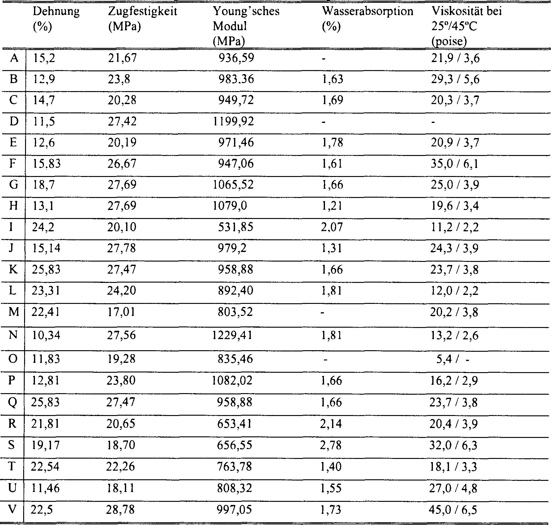 Experimente mit der Geschwindigkeit datieren