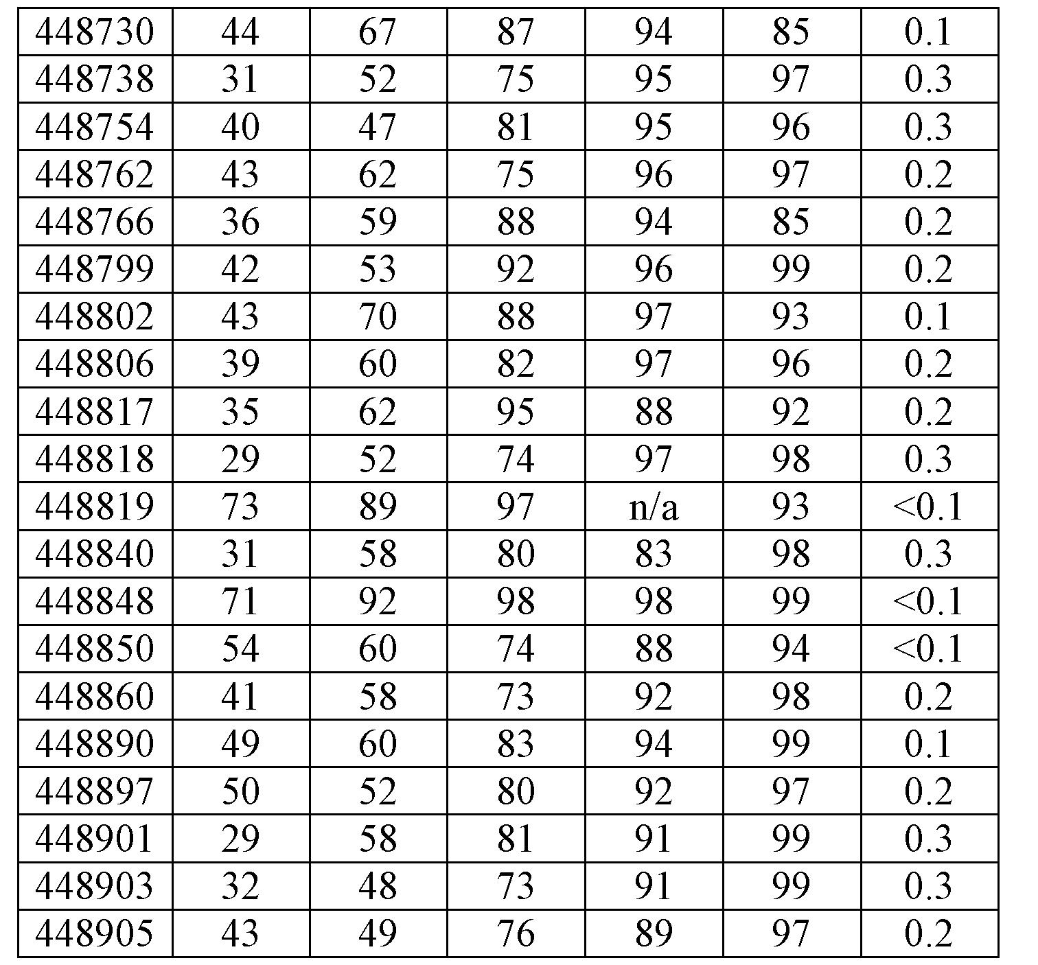 Figure CN103814132BD00741