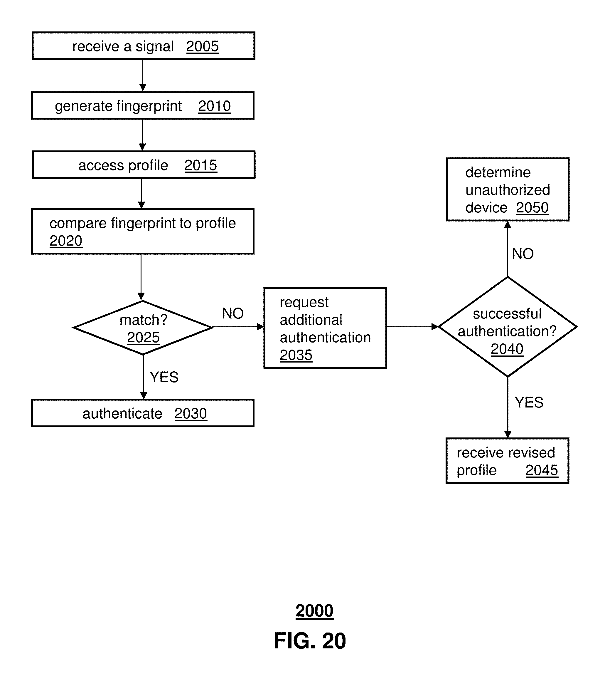 Us9913139b2 Signal Fingerprinting For Authentication Of Barometer Conditioner Communicating Devices Google Patents