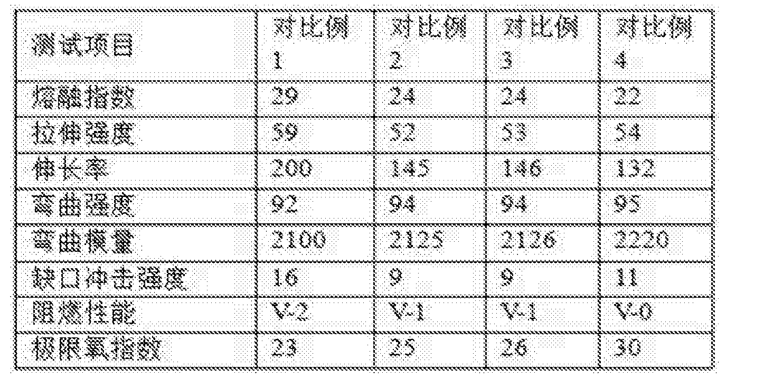 Figure CN105524301BD00111