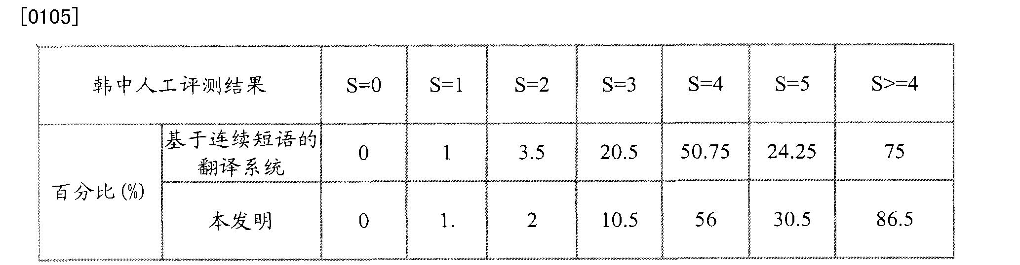 Figure CN102214166BD00111