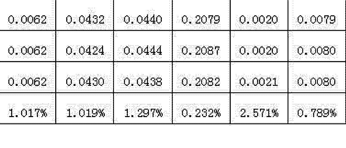 Figure CN102269719AD00071