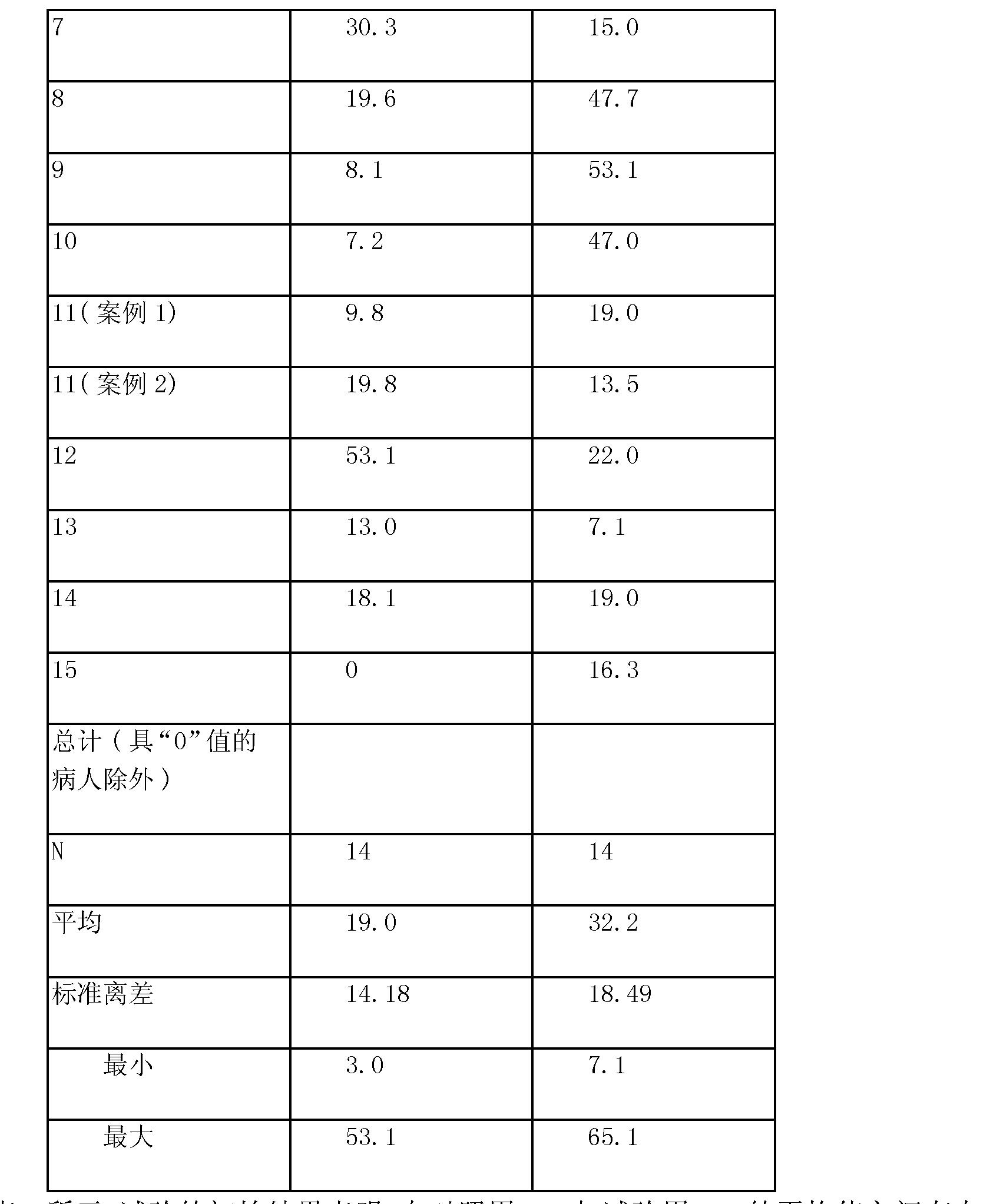 Figure CN101340935BD00161