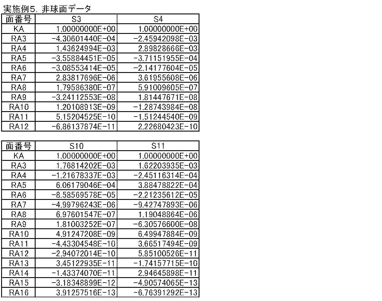 Figure JPOXMLDOC01-appb-T000015