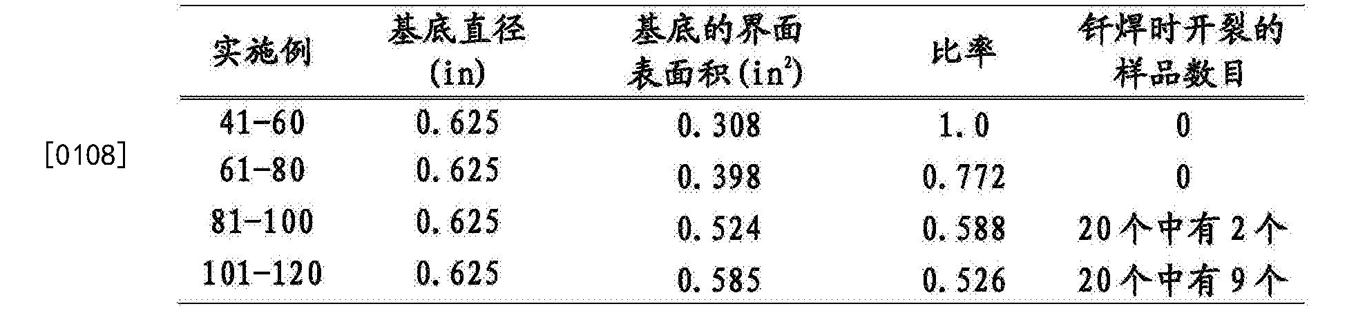 Figure CN105063449BD00181