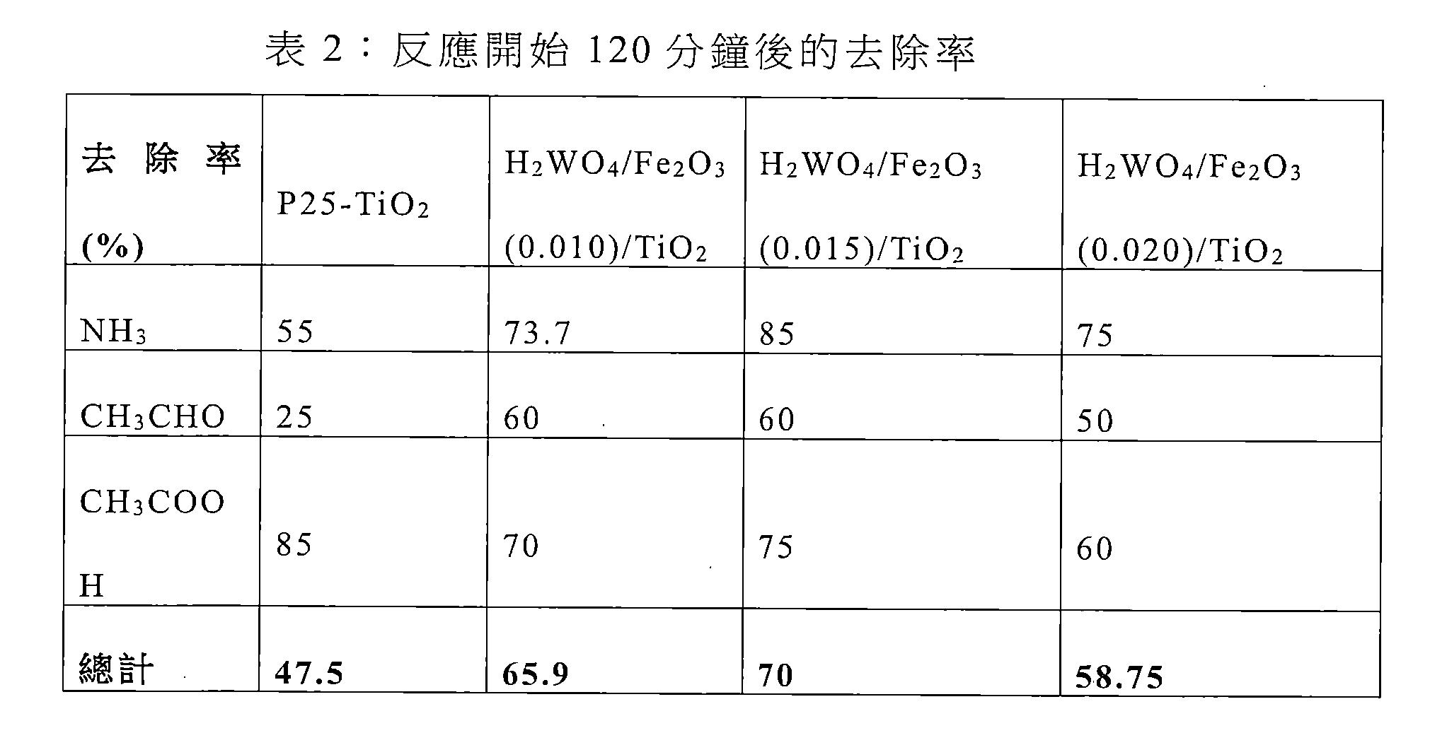Figure TWI609718BD00003