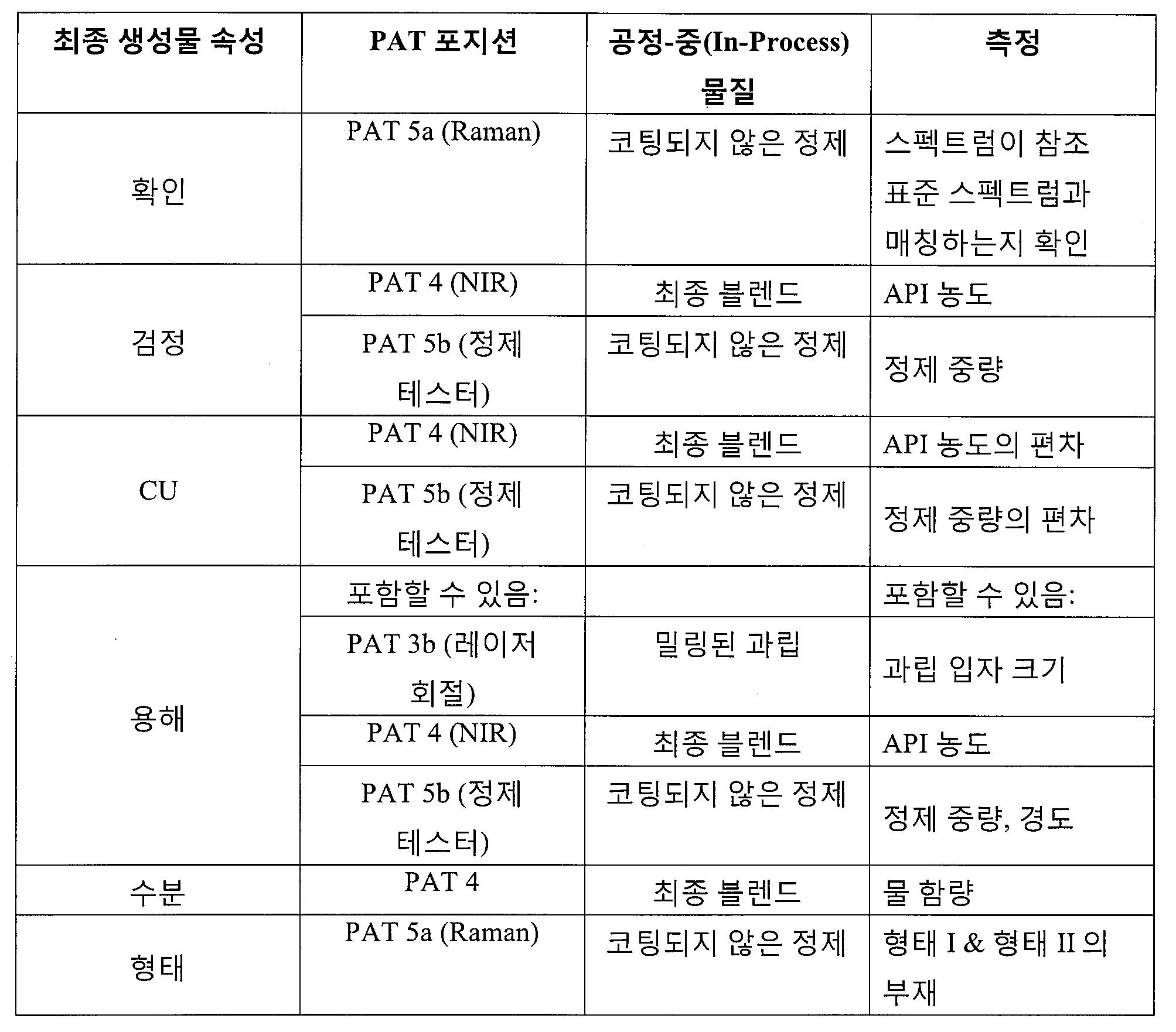 Figure pct00081