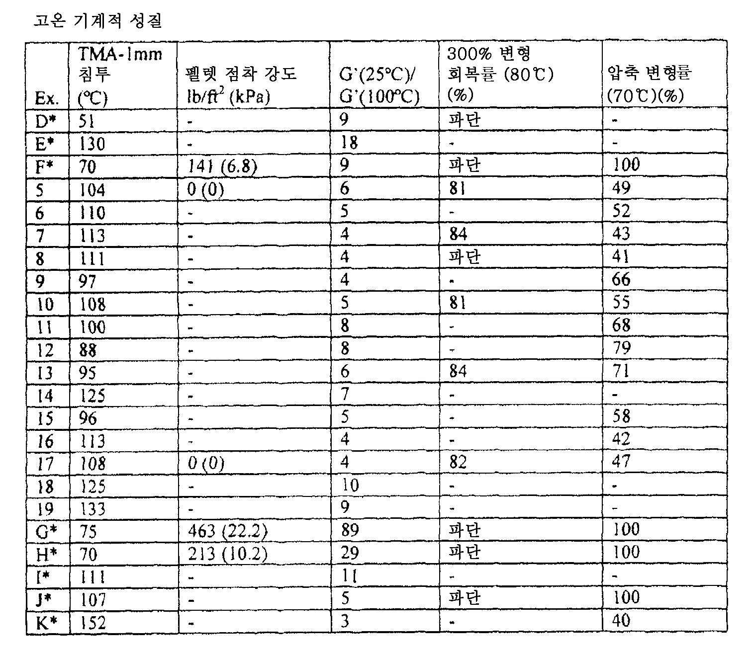 Figure 112009020263231-PCT00014