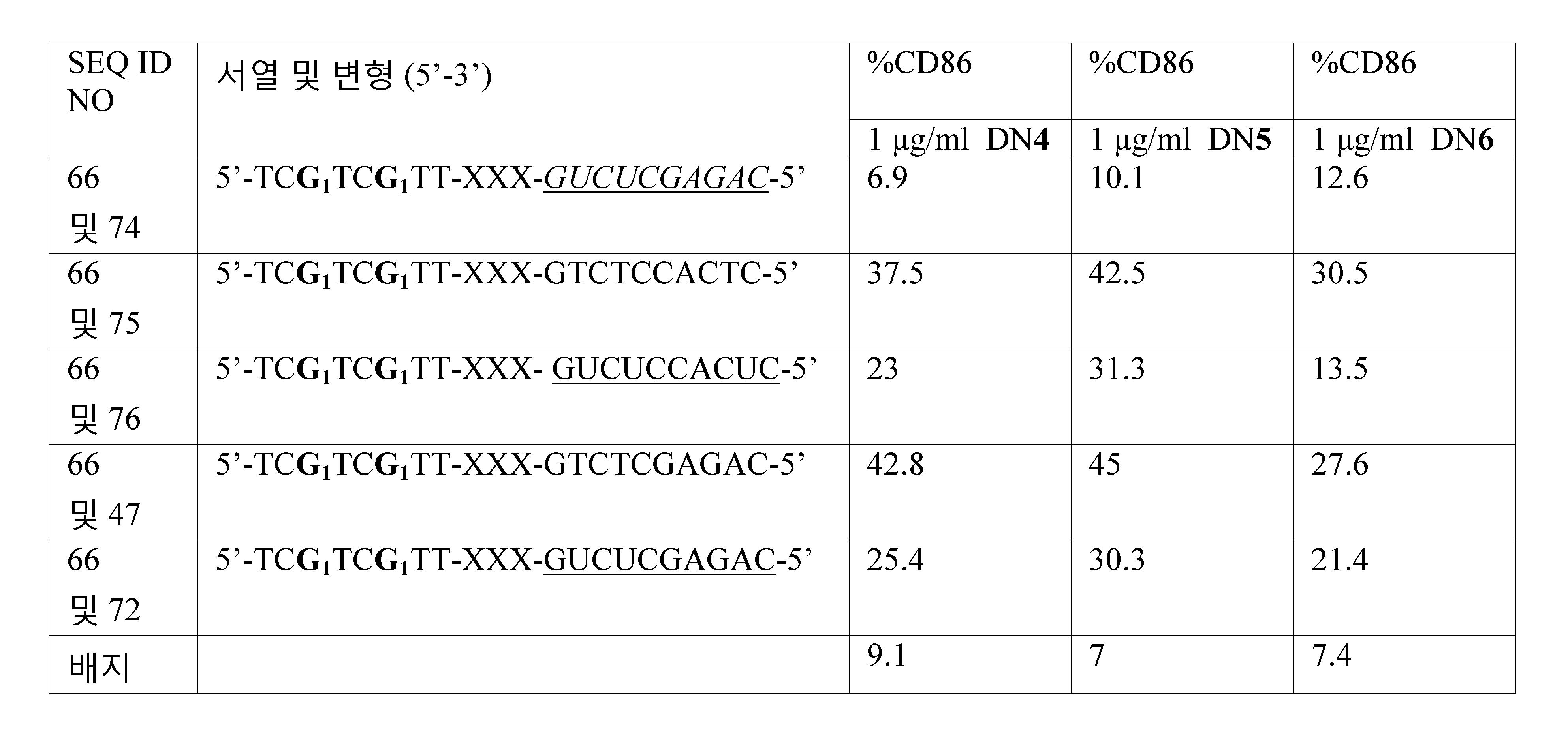 Figure 112011061461093-pct00069