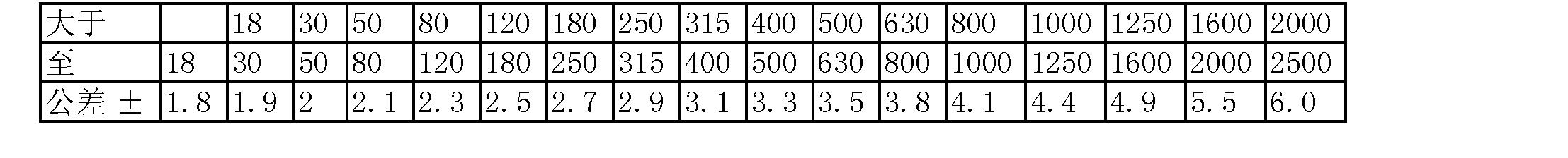 Figure CN103111796AC00021