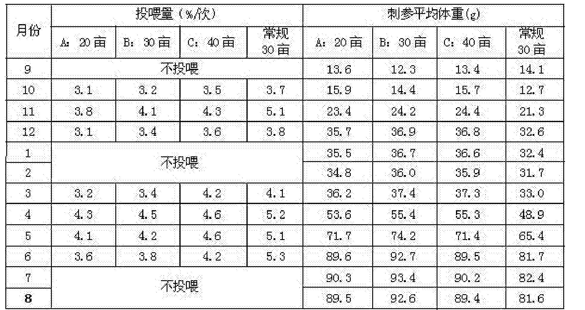 Figure CN105766756BD00071