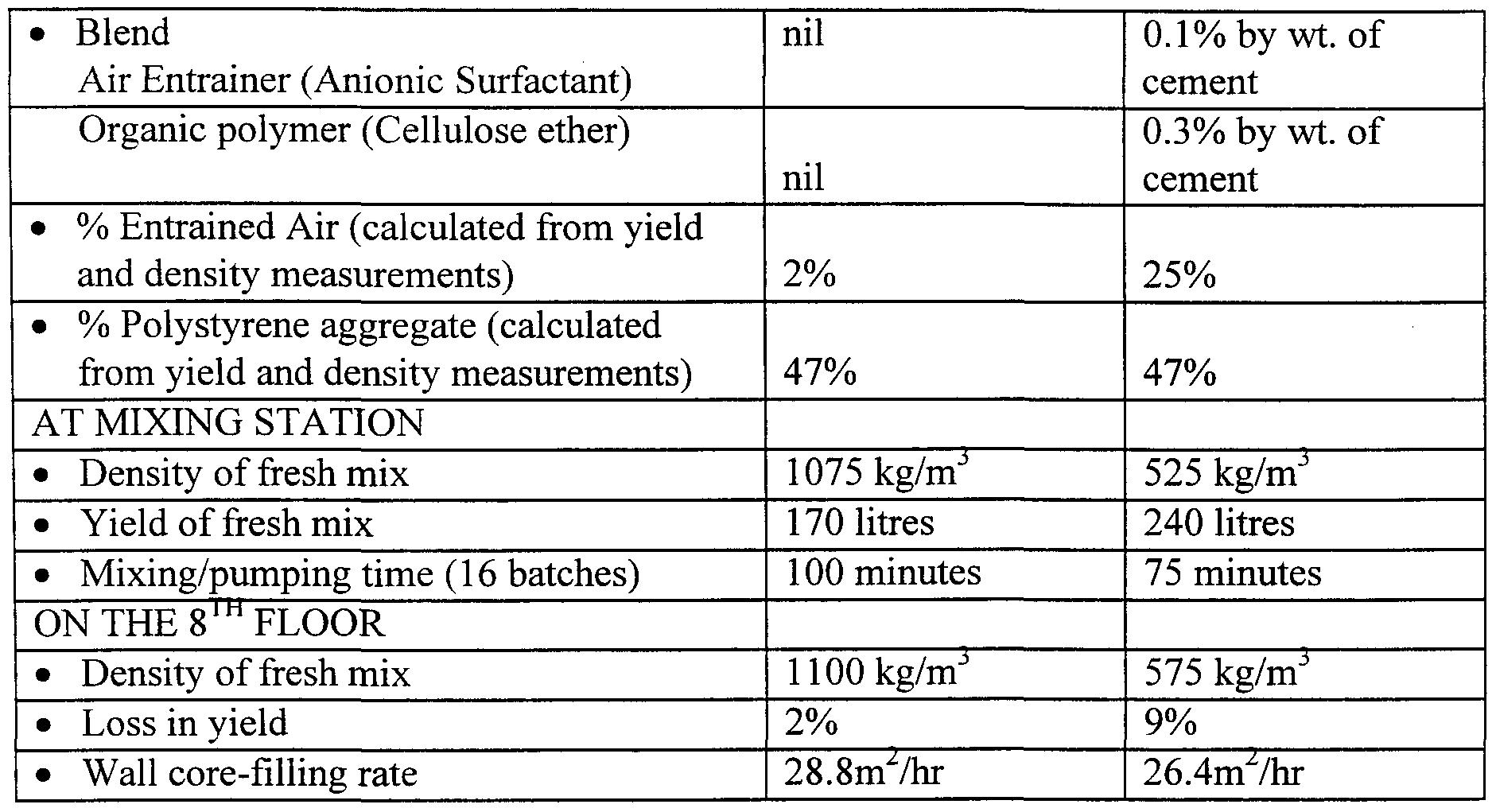 WO2000061519A1 - Concrete formulation - Google Patents