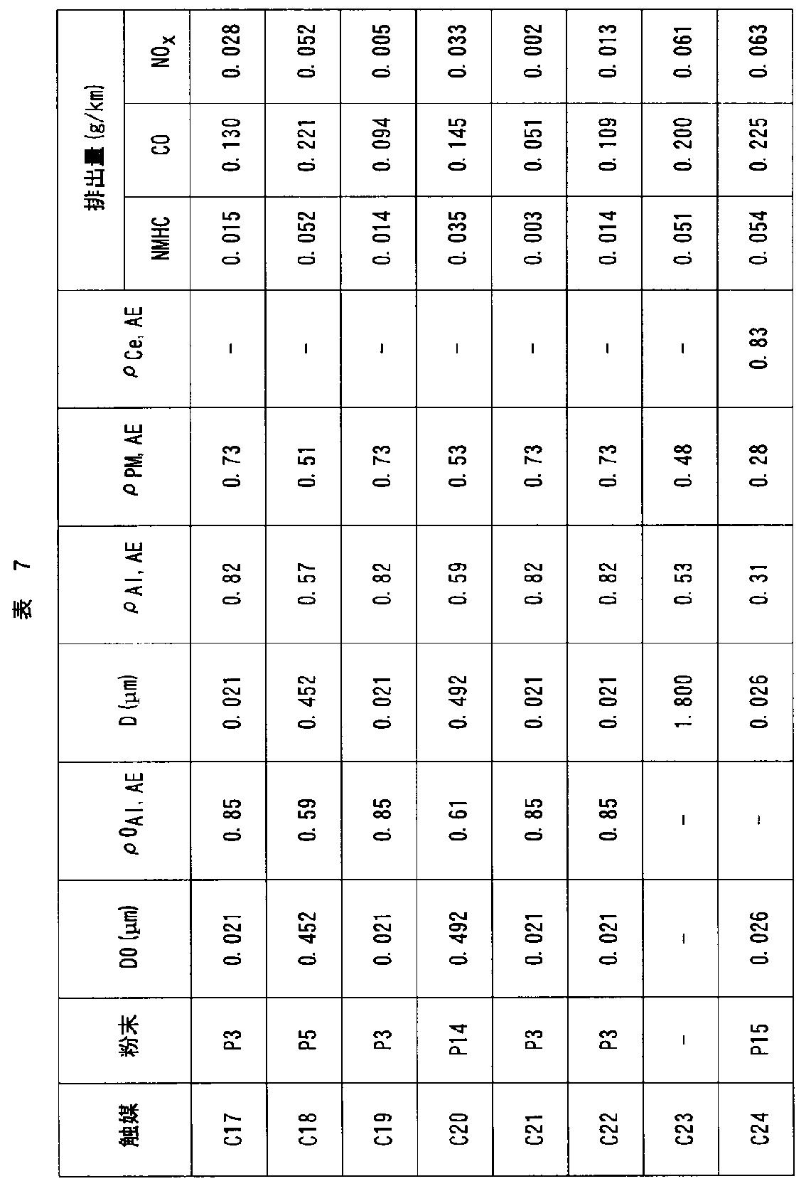 Figure JPOXMLDOC01-appb-T000022