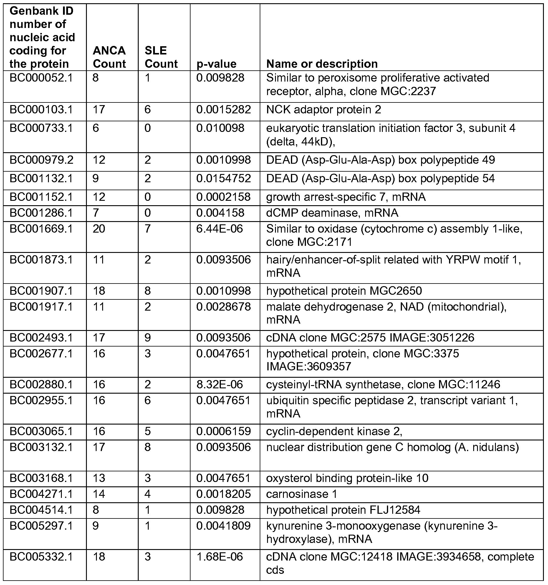 WO2008064336A2 - Autoimmune disease biomarkers - Google Patents