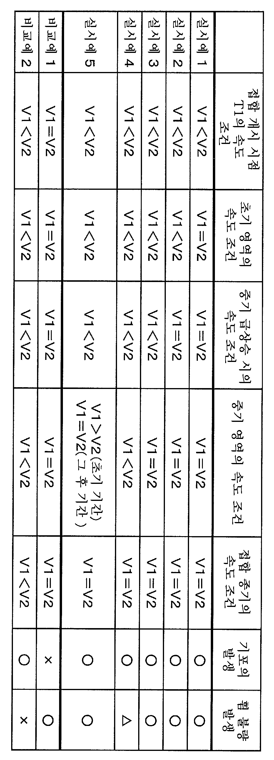 Figure 112014063989138-pct00001
