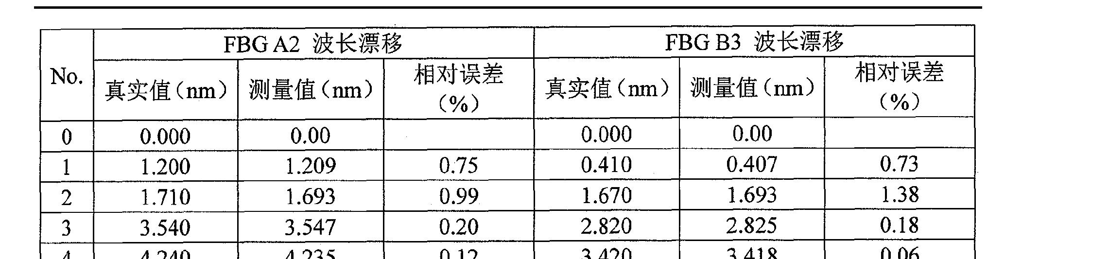 Figure CN101267254BD00131