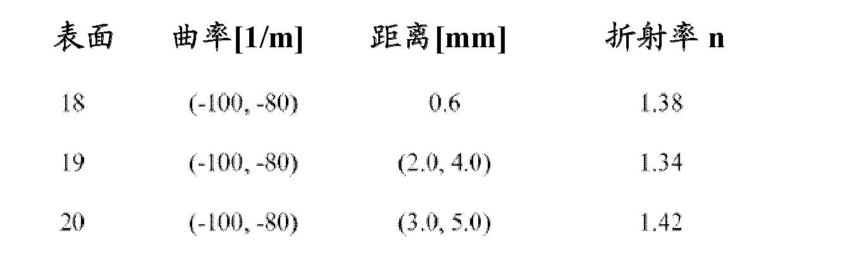 Figure CN102596126AD00342