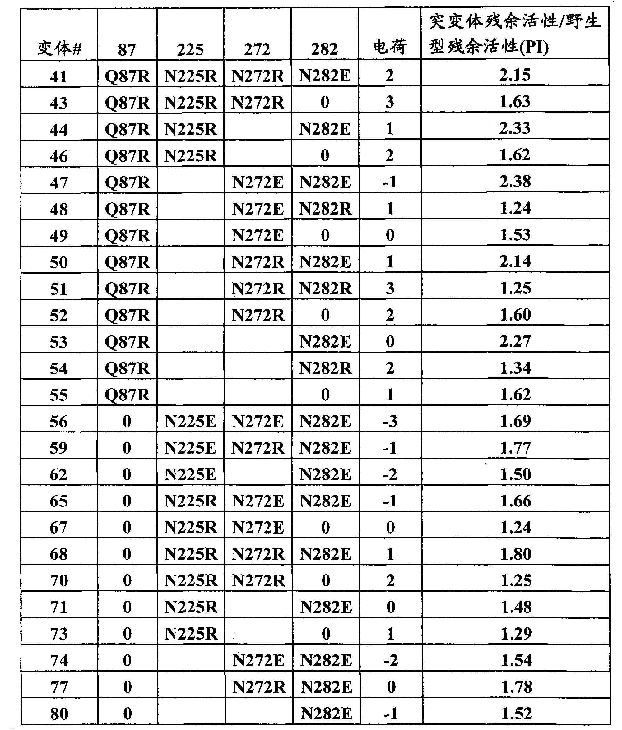 Figure CN101970634BD00691