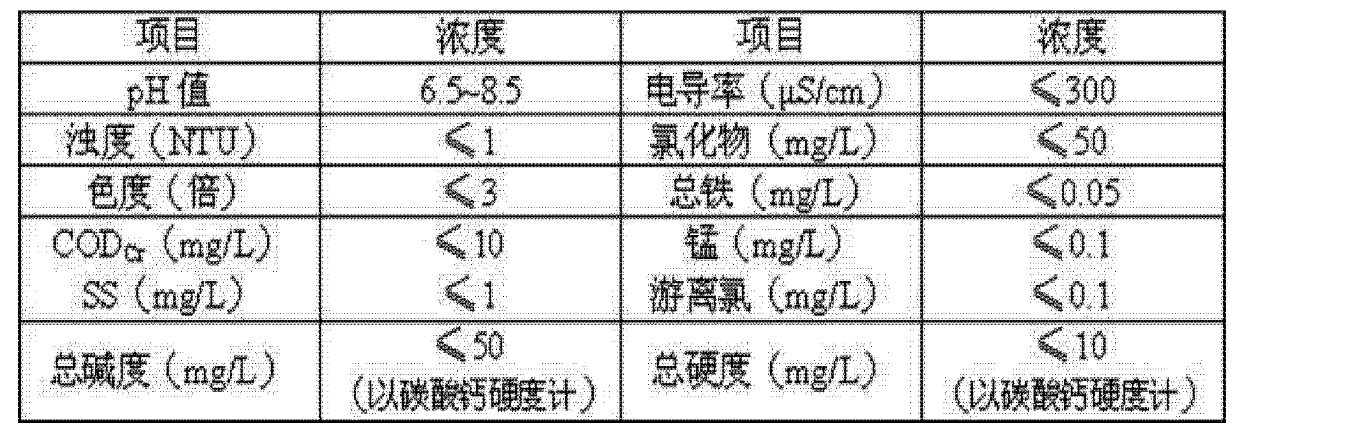 Figure CN102674628BD00091