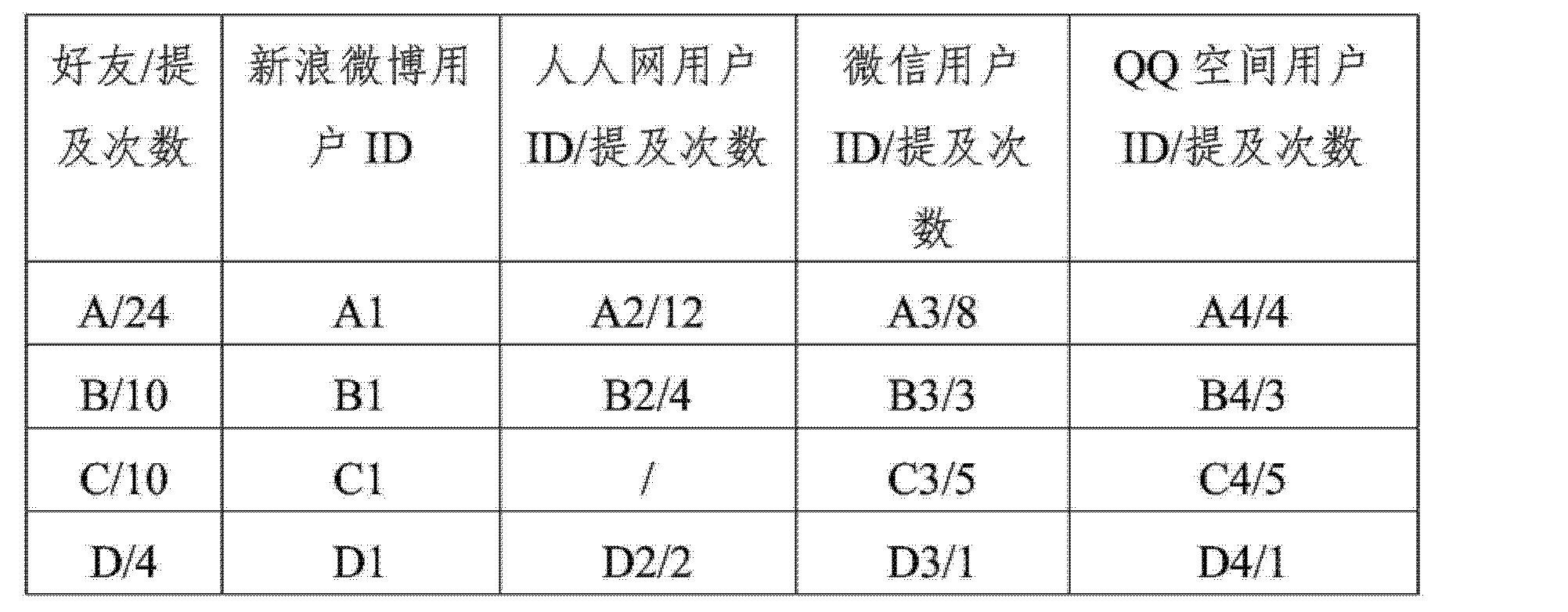 Figure CN103838834AD00151