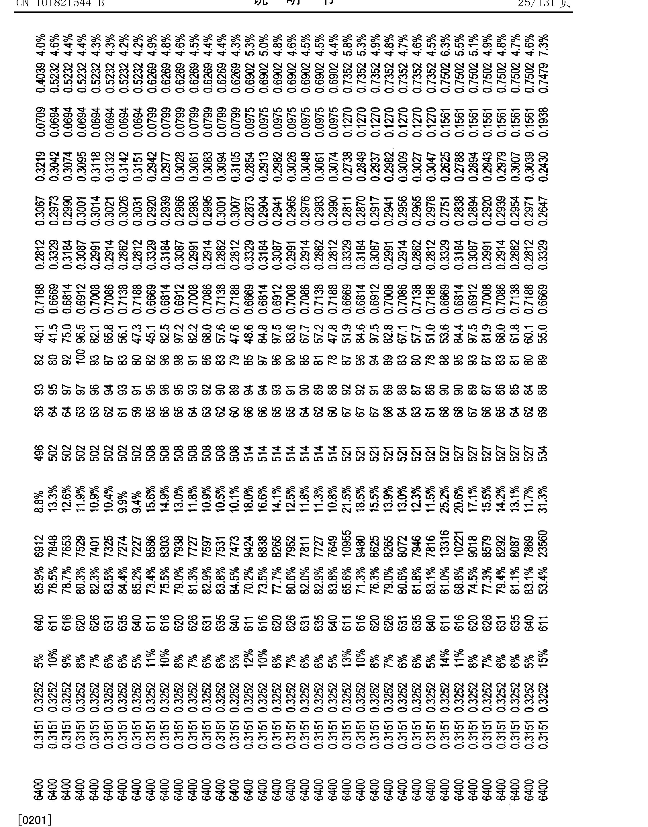Figure CN101821544BD00281