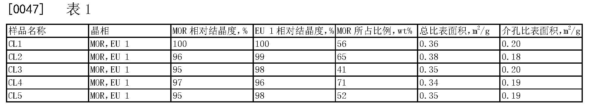 Figure CN103803574BD00071