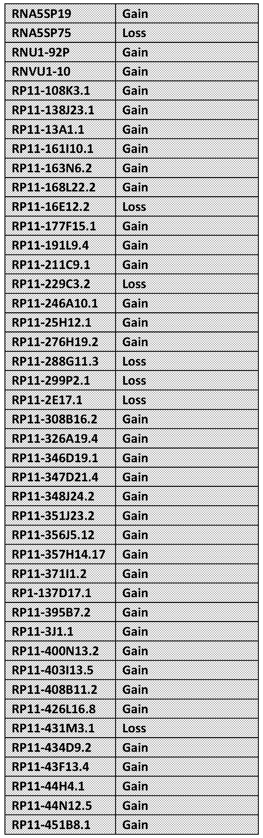 WO2017142484A1 - Epigenomic profiling reveals the somatic promoter