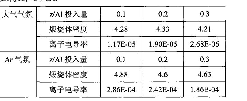 Figure CN102010183AD00151