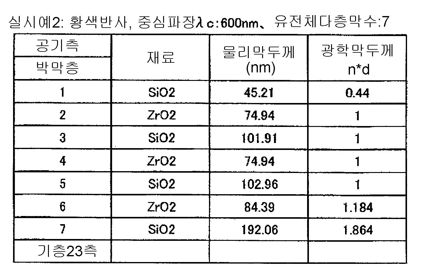 Figure 112007037727906-pct00003
