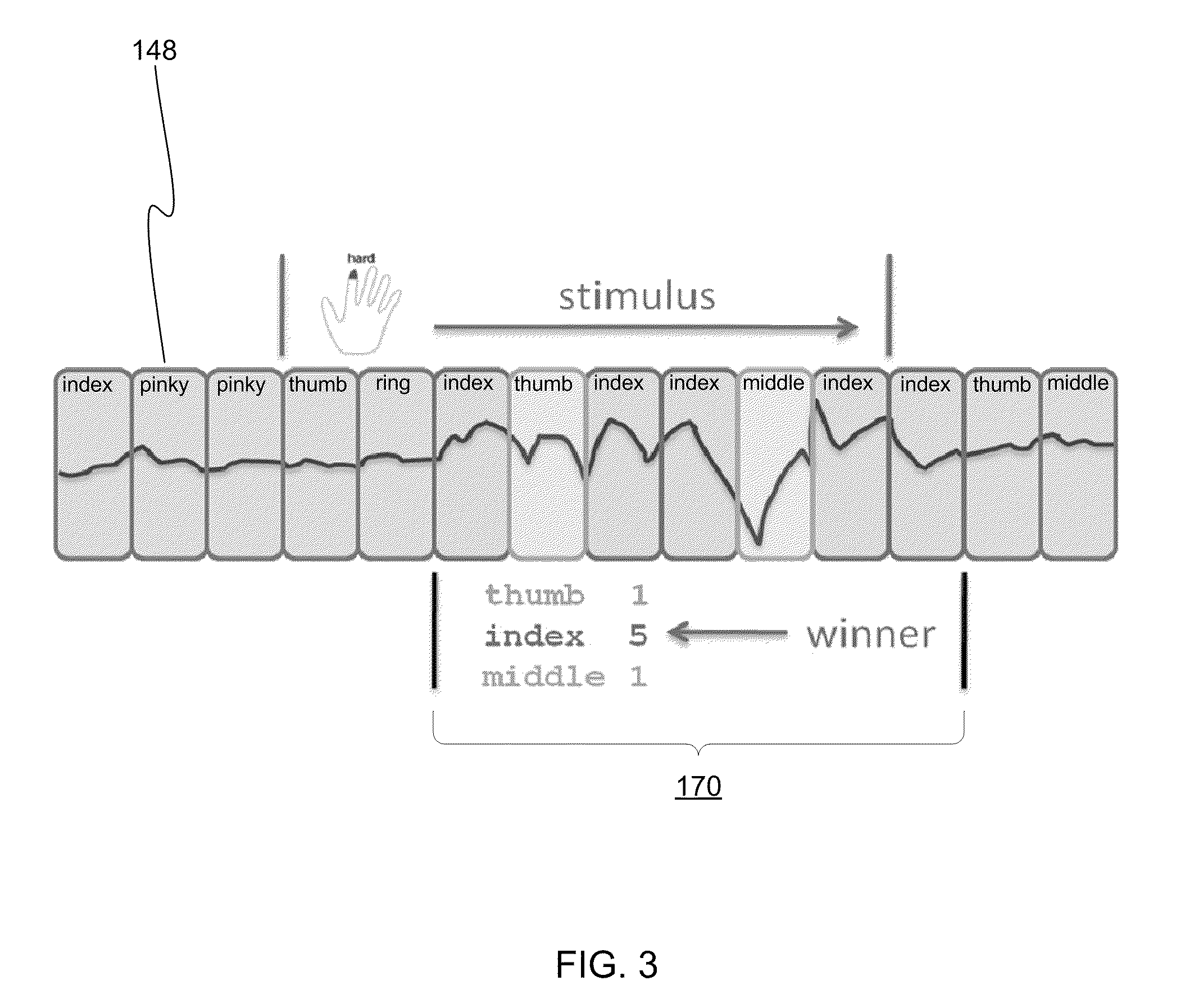 Us8447704b2 Recognizing Gestures From Forearm Emg Signals Google Figure 5 Schematic Diagram Of The Electromyography Detecting Patents