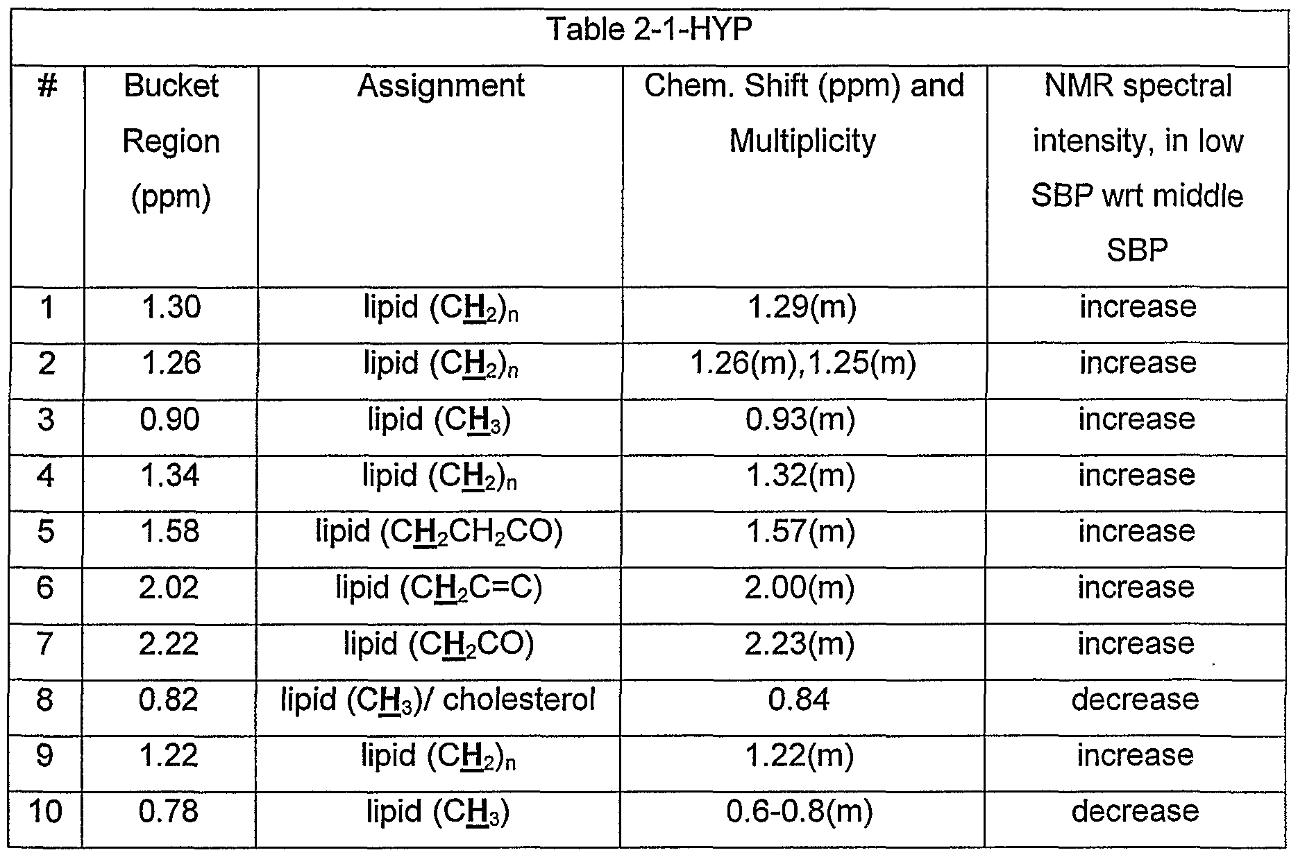 WO2002086478A2 - Methods for analysis of spectral data and their